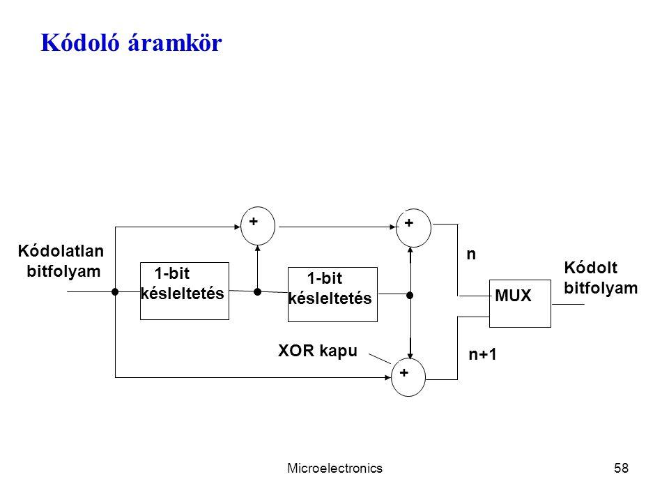 Kódoló áramkör + Kódolatlan n Kódolt 1-bit bitfolyam késleltetés MUX