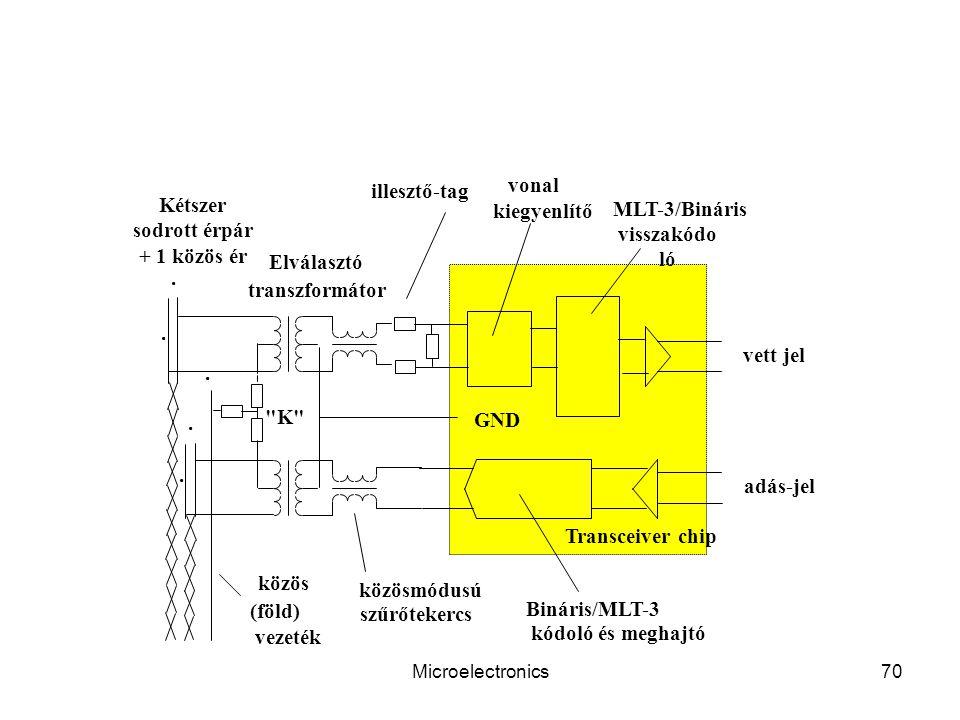 vonal illesztő-tag Kétszer sodrott érpár kiegyenlítő MLT-3/Bináris