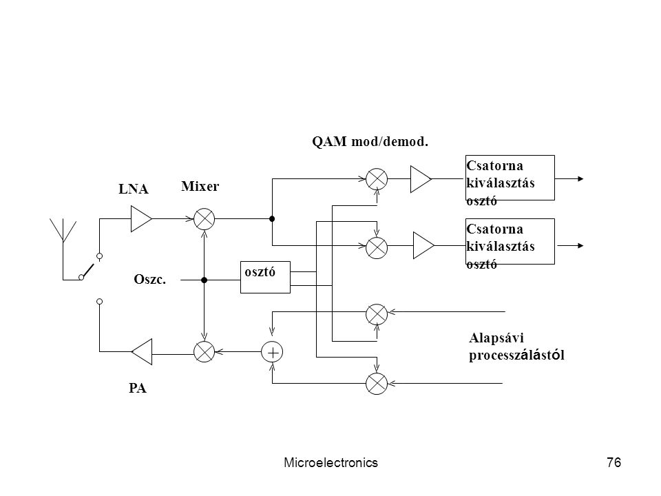 QAM mod/demod. Csatorna kiválasztás Mixer LNA osztó Oszc. Alapsávi