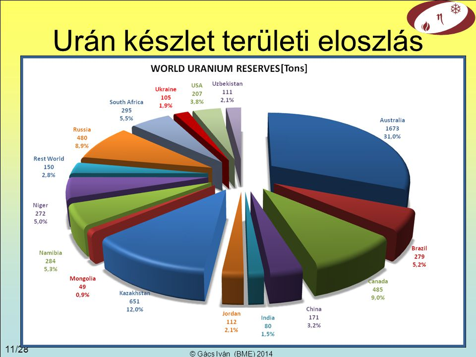 Urán készlet területi eloszlás