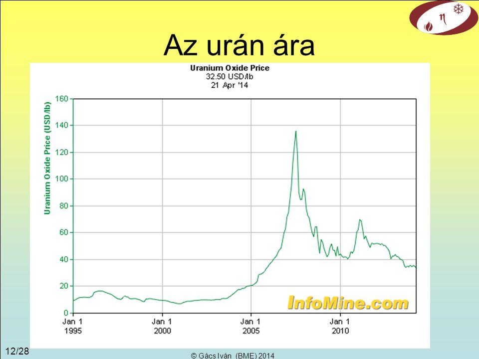 Az urán ára