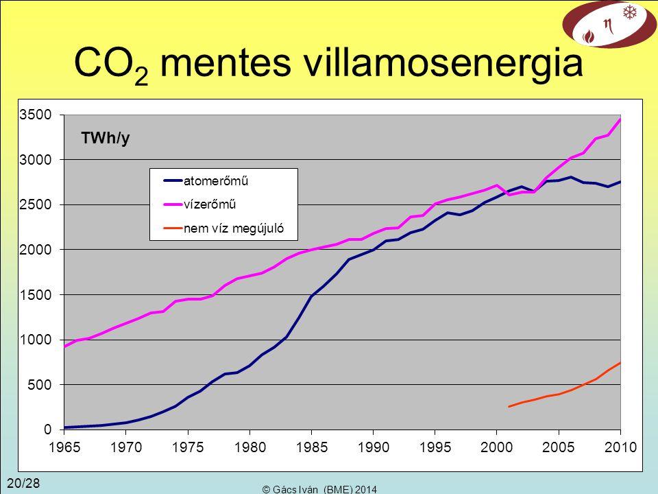 CO2 mentes villamosenergia