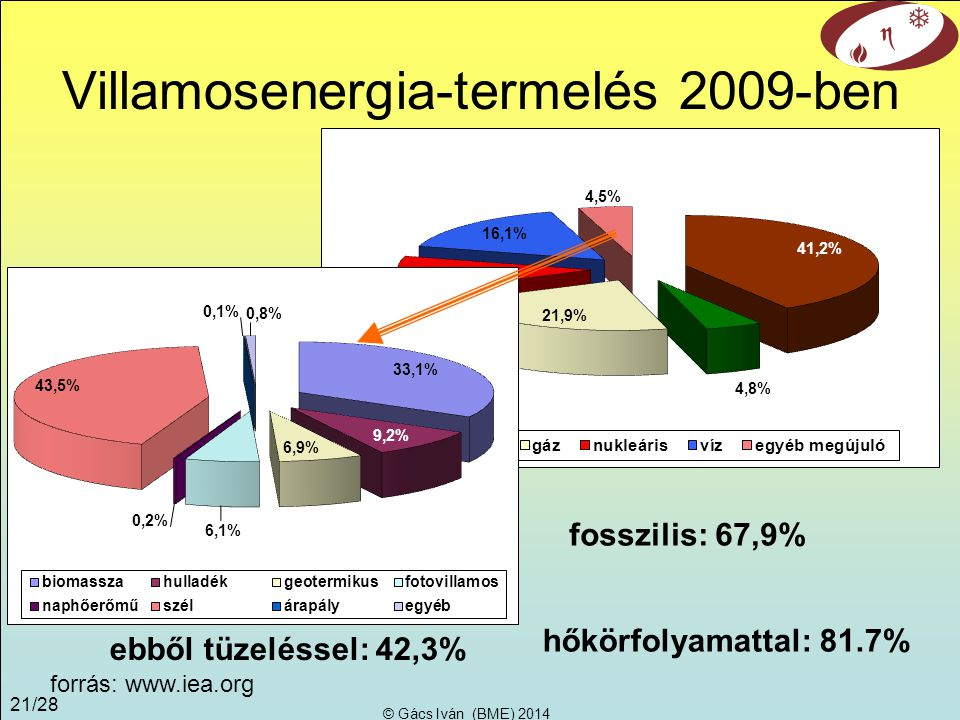 Villamosenergia-termelés 2009-ben