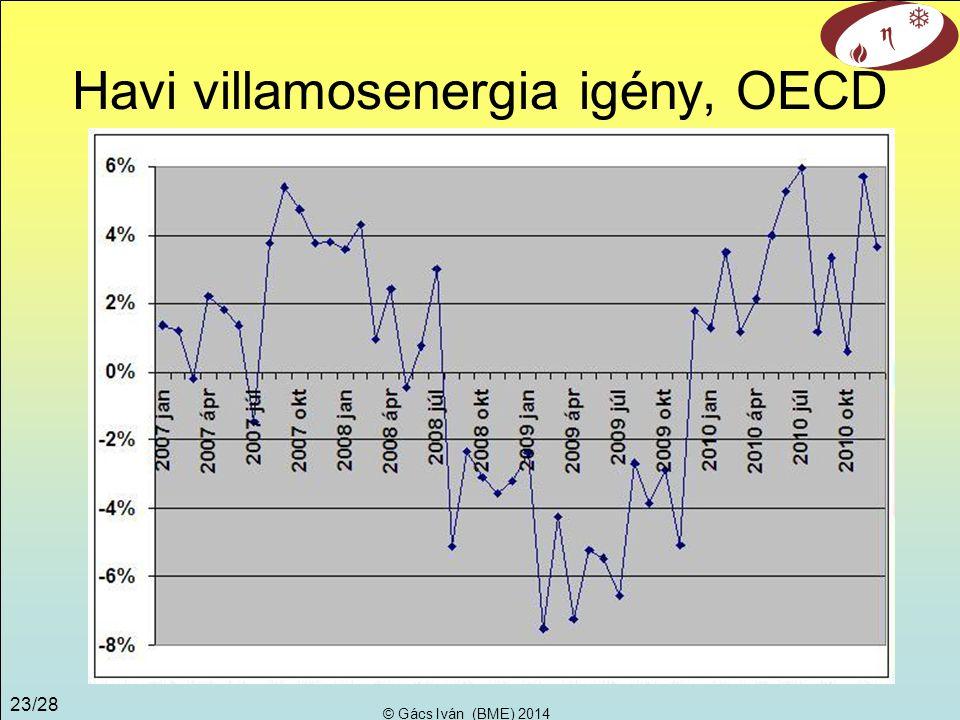 Havi villamosenergia igény, OECD
