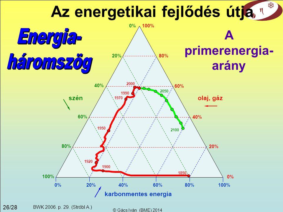 Az energetikai fejlődés útja A primerenergia-arány
