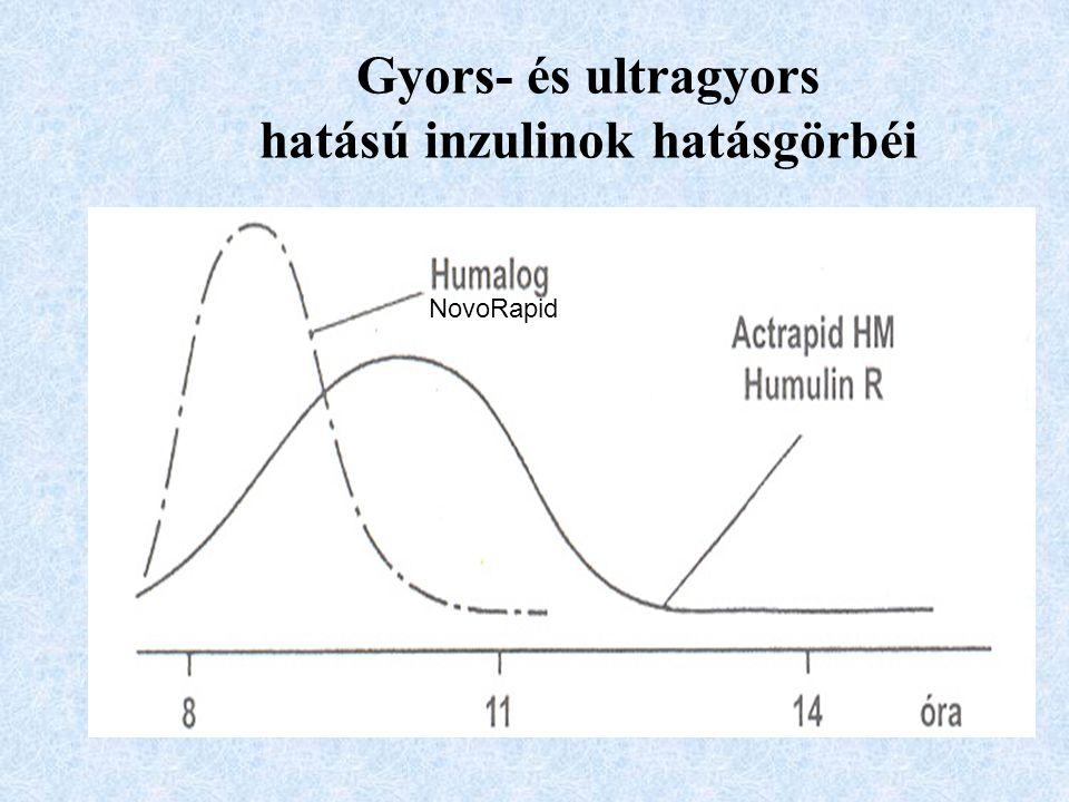 Gyors- és ultragyors hatású inzulinok hatásgörbéi
