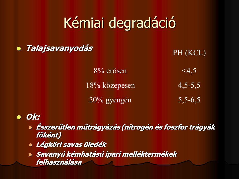 Kémiai degradáció Talajsavanyodás Ok: PH (KCL) 8% erősen <4,5