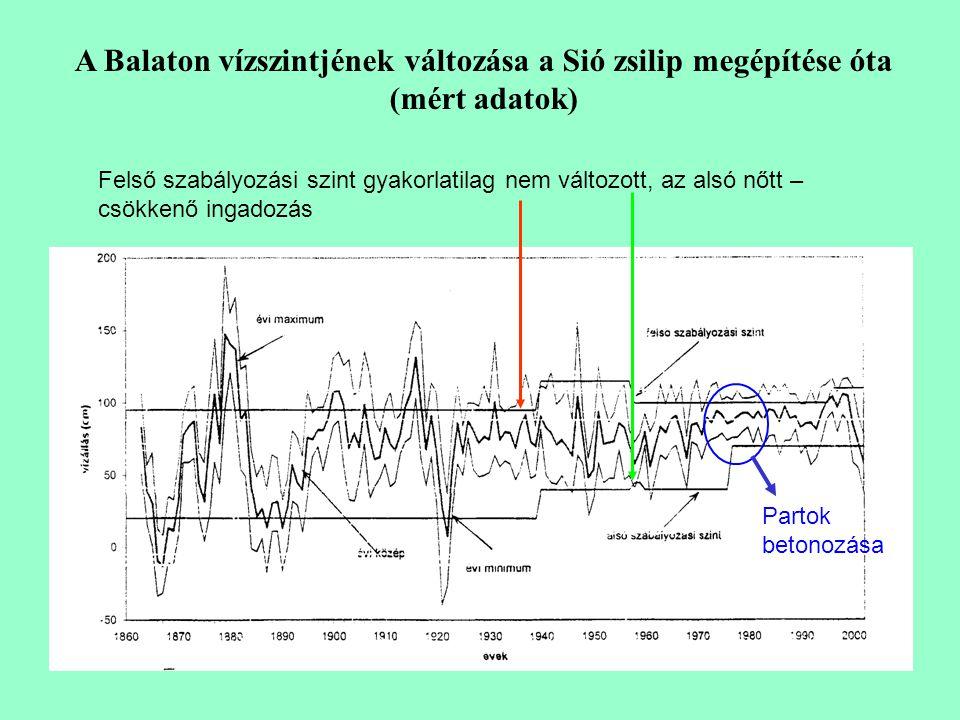 A Balaton vízszintjének változása a Sió zsilip megépítése óta (mért adatok)