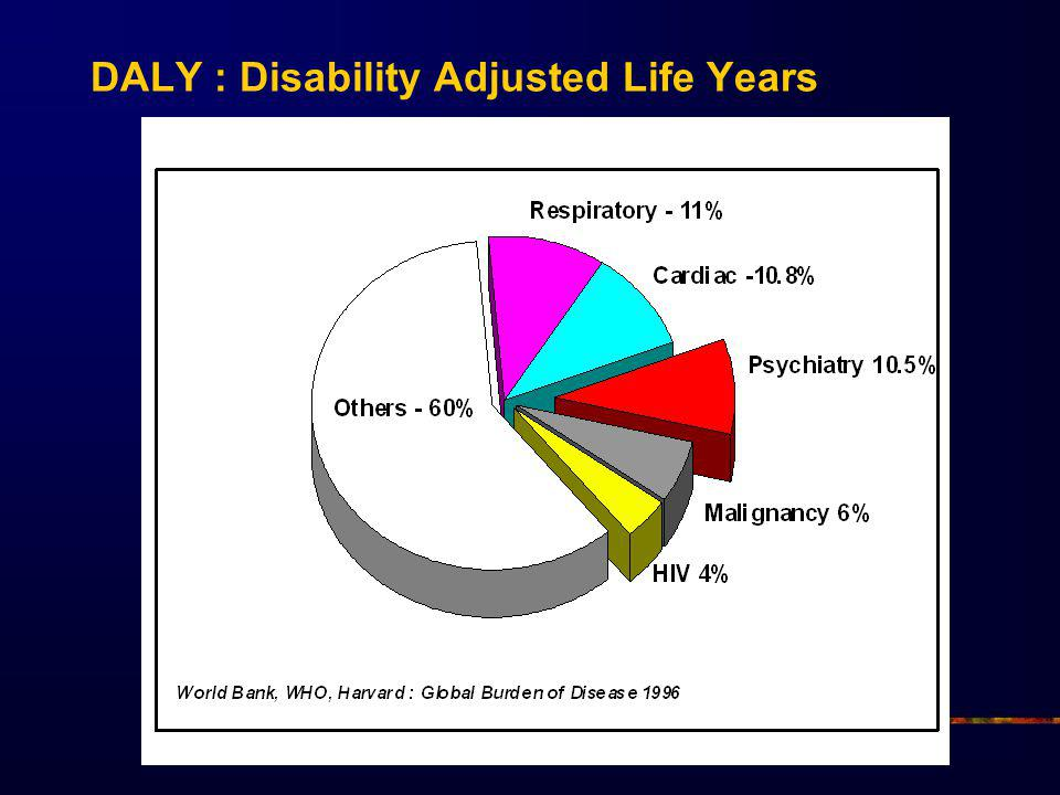DALY : Disability Adjusted Life Years