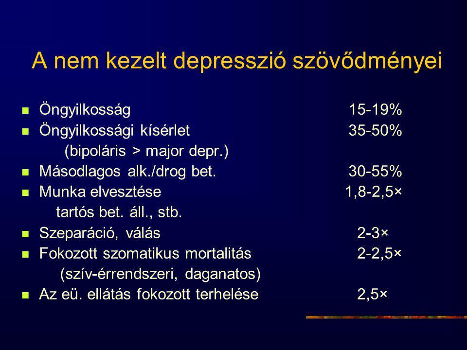 A nem kezelt depresszió szövődményei