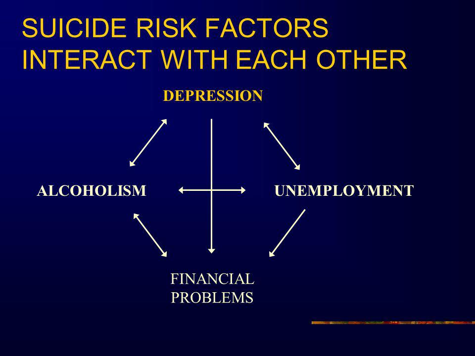 SUICIDE RISK FACTORS INTERACT WITH EACH OTHER
