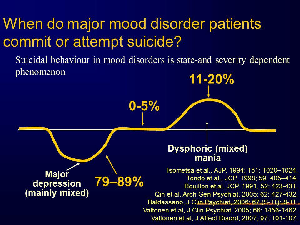 When do major mood disorder patients commit or attempt suicide