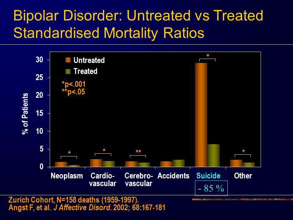 Bipolar Disorder: Untreated vs Treated Standardised Mortality Ratios