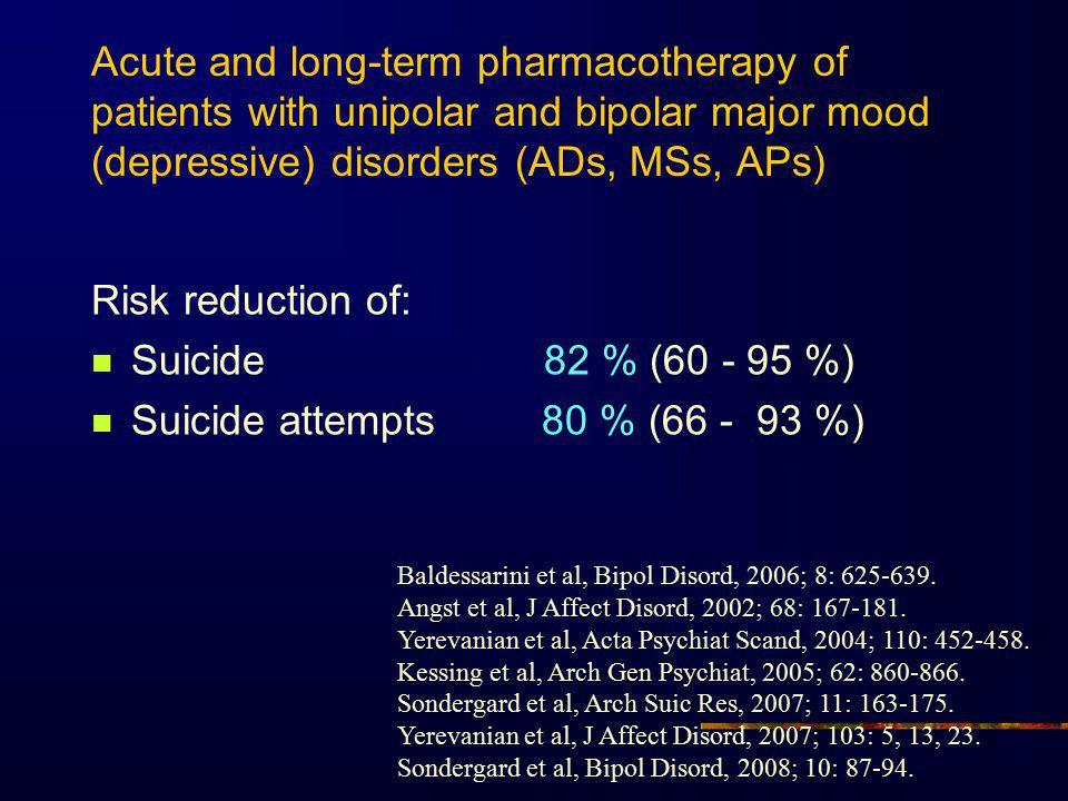 Suicide attempts 80 % (66 - 93 %)