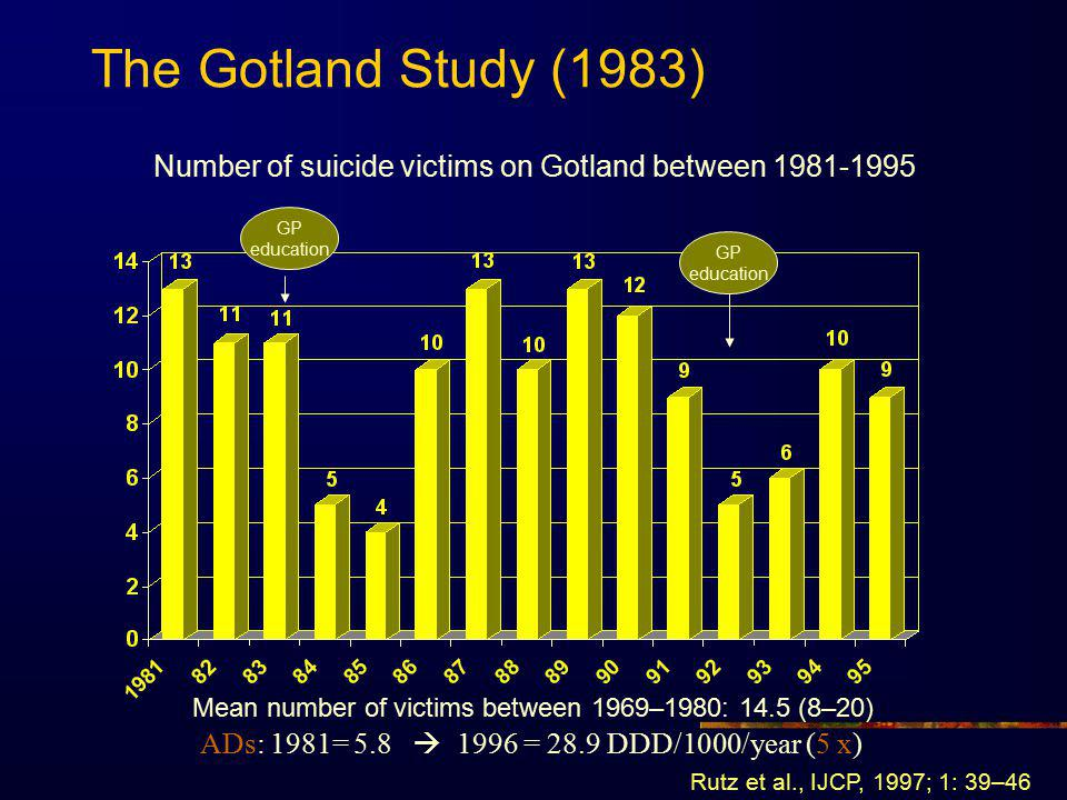 The Gotland Study (1983) Number of suicide victims on Gotland between 1981-1995. GP. education. GP.