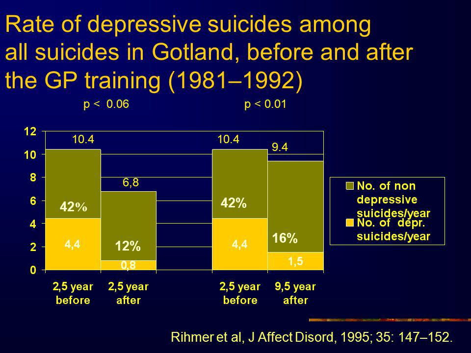 Rate of depressive suicides among all suicides in Gotland, before and after the GP training (1981–1992)