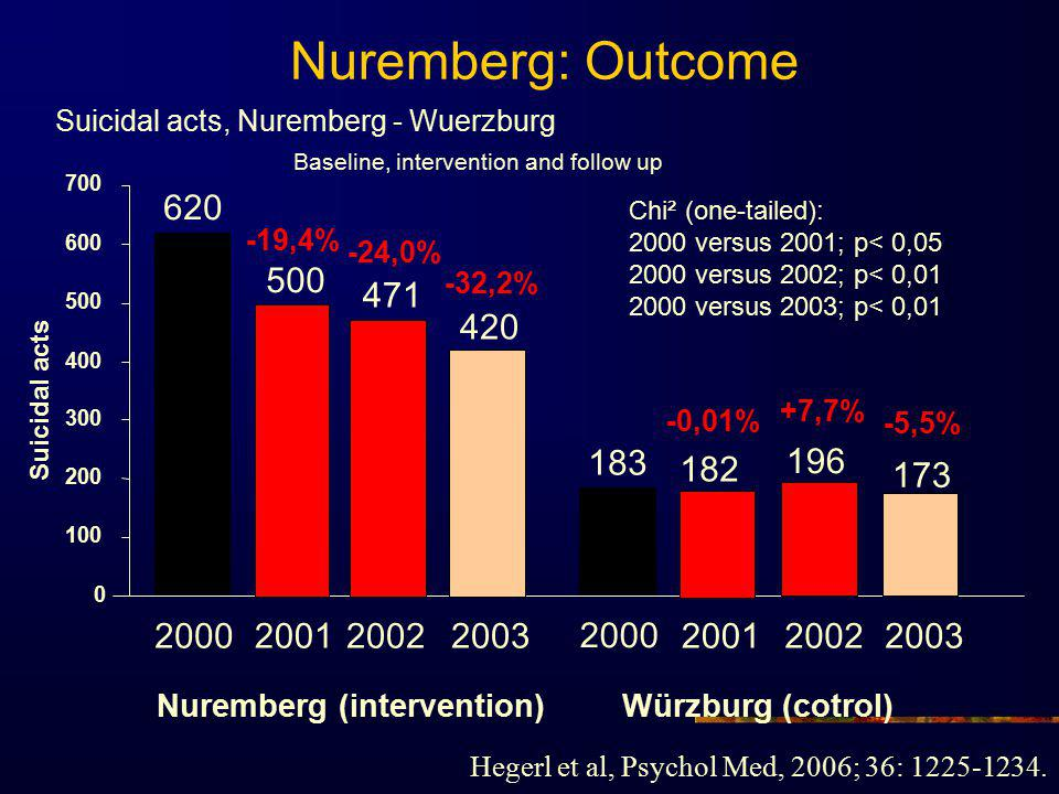 Nuremberg: Outcome Suicidal acts, Nuremberg - Wuerzburg. Baseline, intervention and follow up. 700.