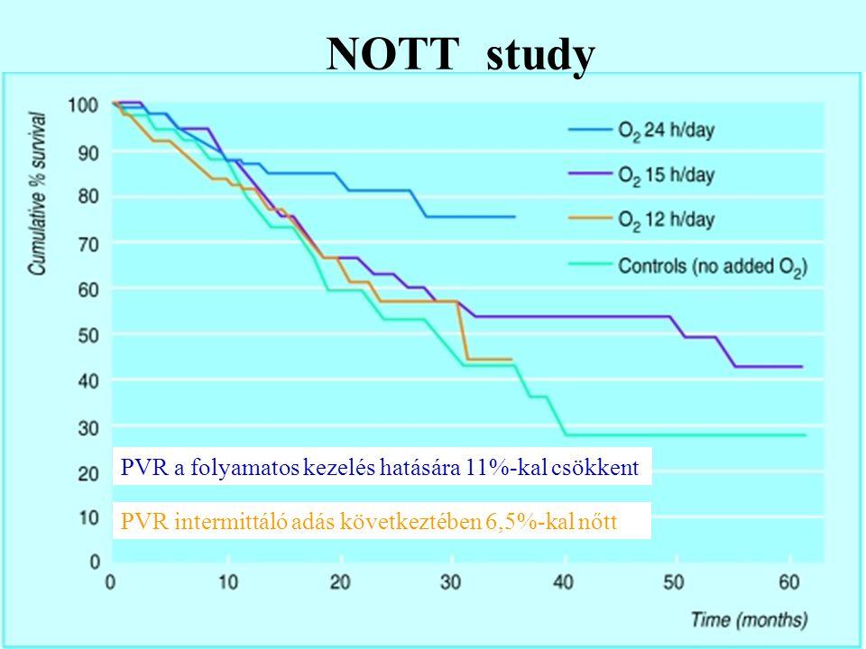 NOTT study PVR a folyamatos kezelés hatására 11%-kal csökkent