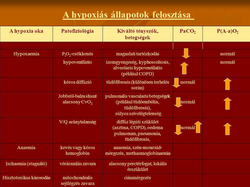 Kiváltó tényezők, betegségek