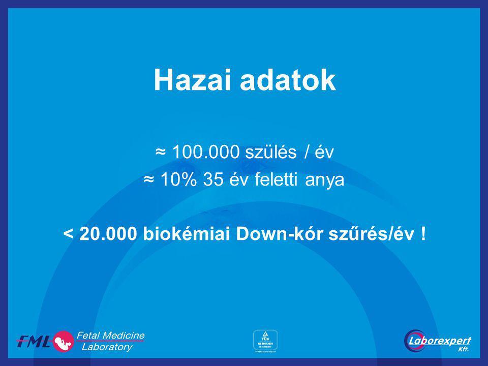 < 20.000 biokémiai Down-kór szűrés/év !