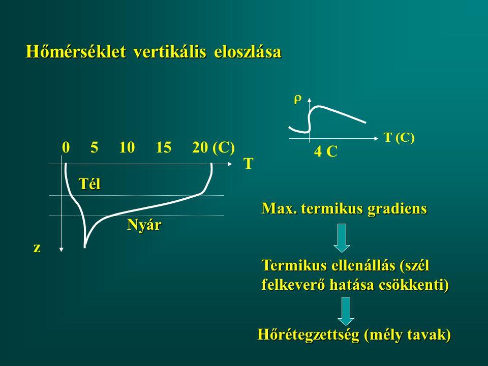 Hőmérséklet vertikális eloszlása