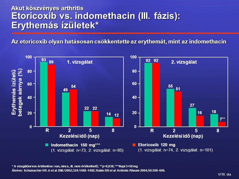 Erythemás ízületű betegek aárnya (%)