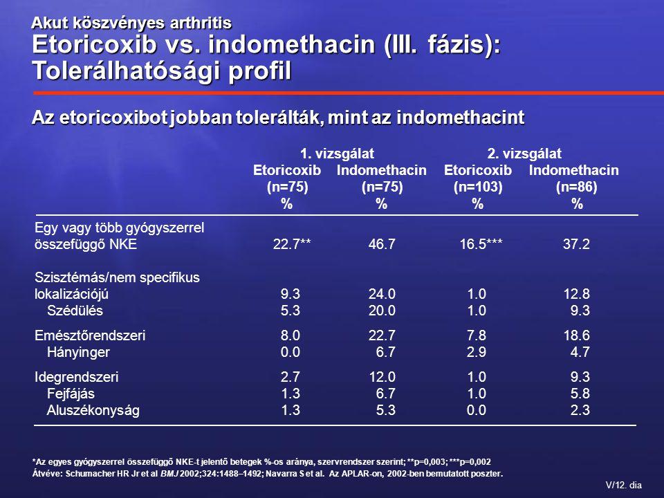 Az etoricoxibot jobban tolerálták, mint az indomethacint