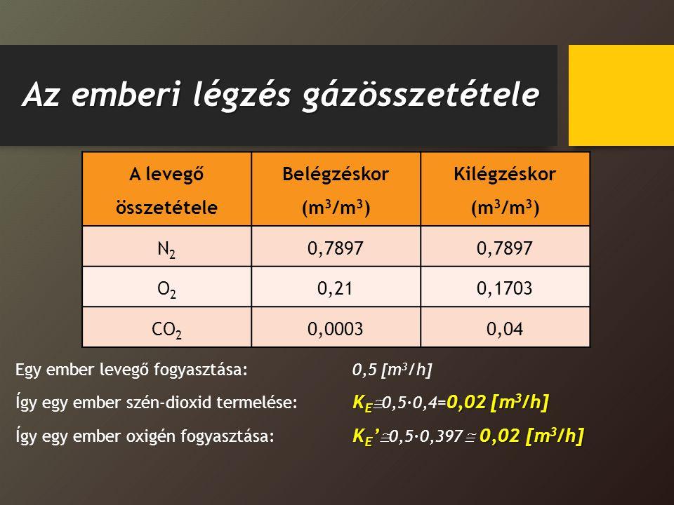 Az emberi légzés gázösszetétele