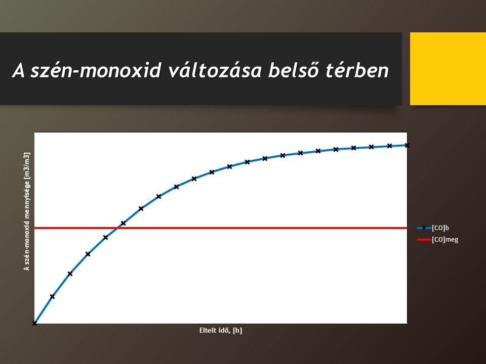 A szén-monoxid változása belső térben