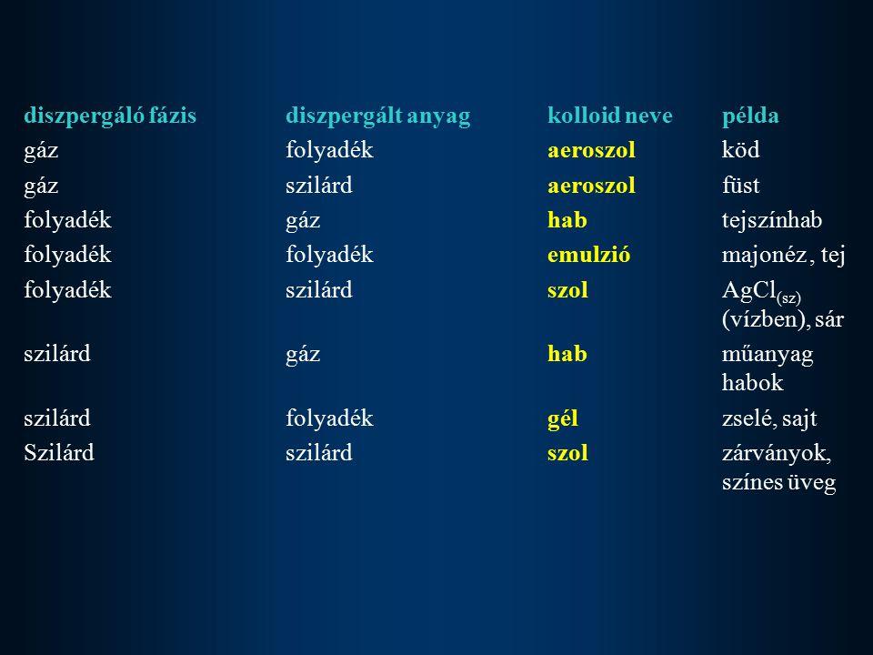 diszpergáló fázis diszpergált anyag kolloid neve példa