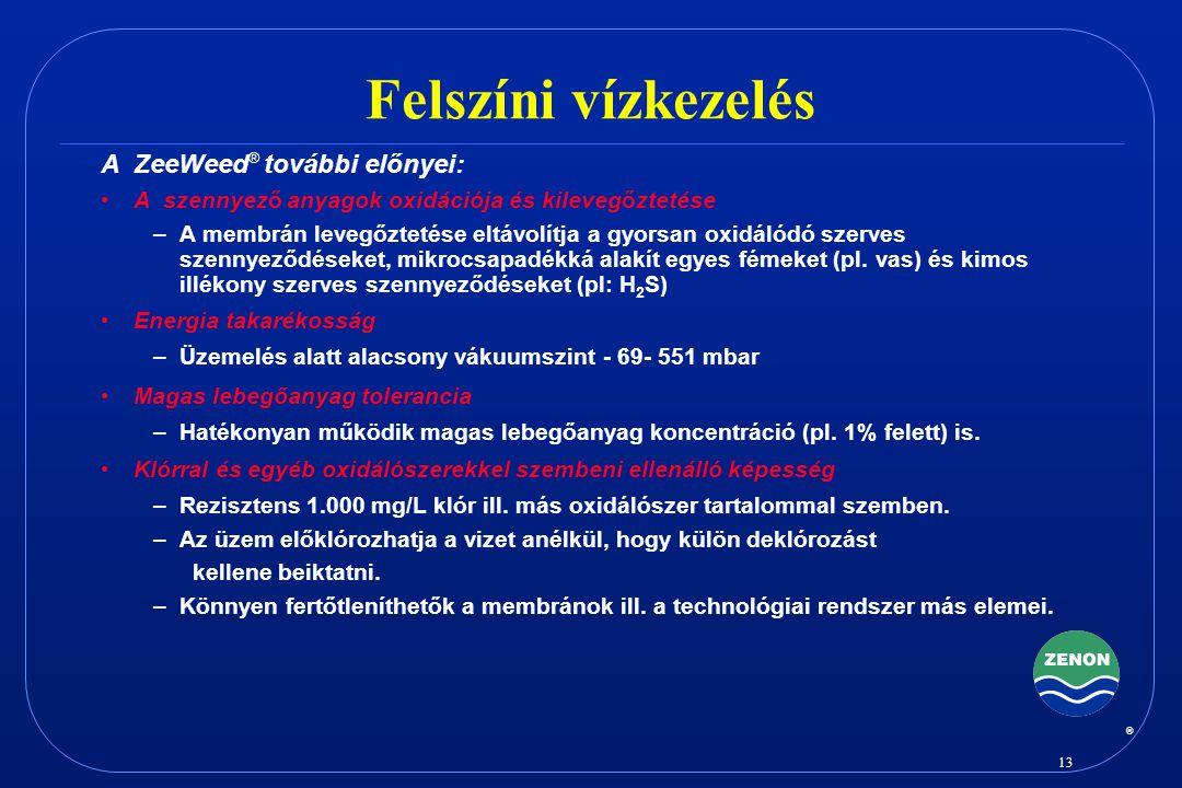 Felszíni vízkezelés A ZeeWeed® további előnyei:
