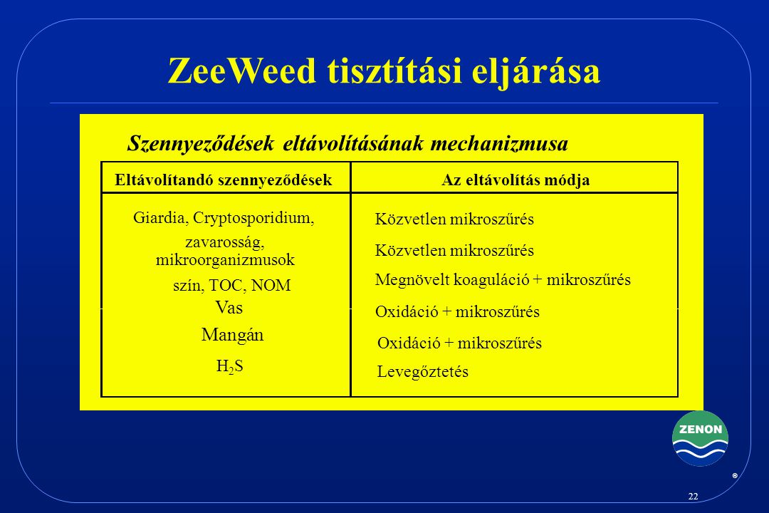 ZeeWeed tisztítási eljárása