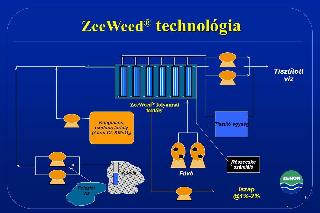 ZeeWeed® folyamati tartály