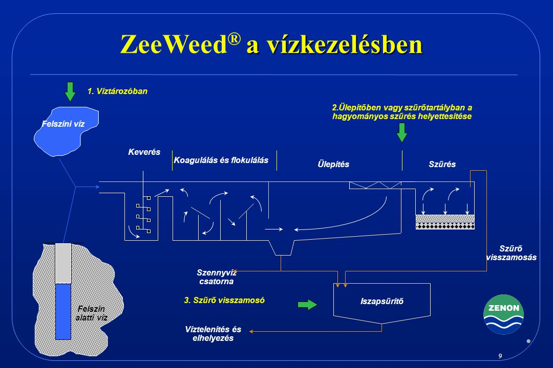 ZeeWeed® a vízkezelésben