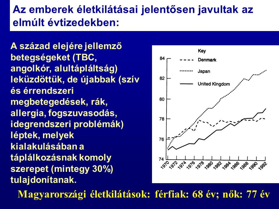 Magyarországi életkilátások: férfiak: 68 év; nők: 77 év