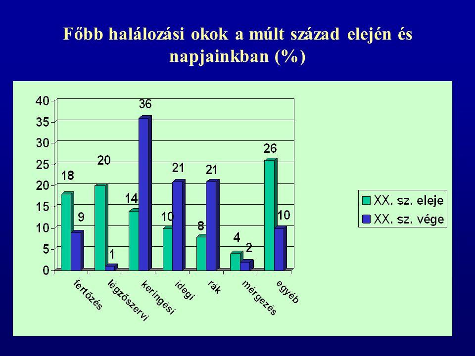 Főbb halálozási okok a múlt század elején és napjainkban (%)
