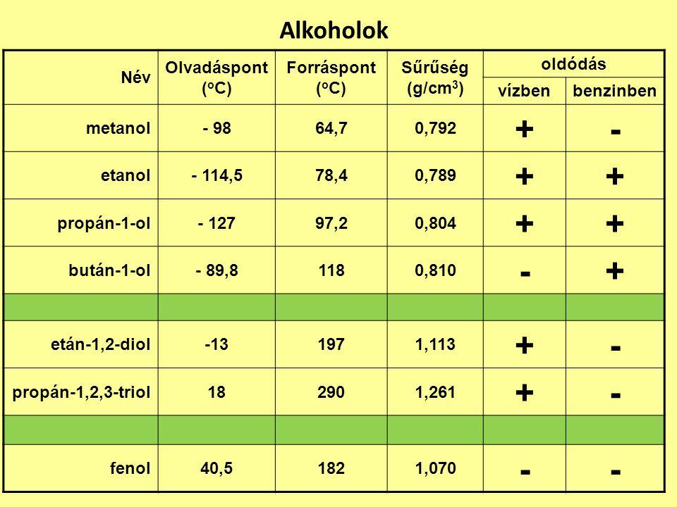 + - Alkoholok Név Olvadáspont (oC) Forráspont (oC) Sűrűség (g/cm3)