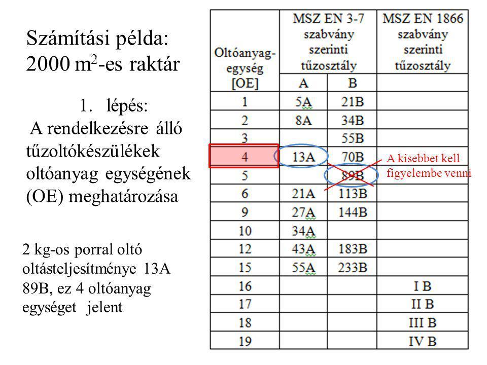 Számítási példa: 2000 m2-es raktár lépés: