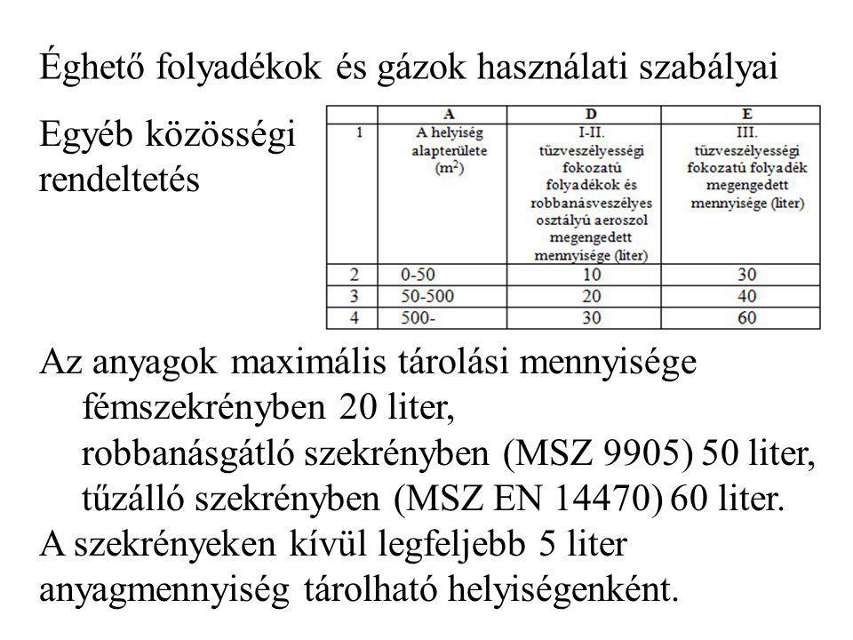 Éghető folyadékok és gázok használati szabályai