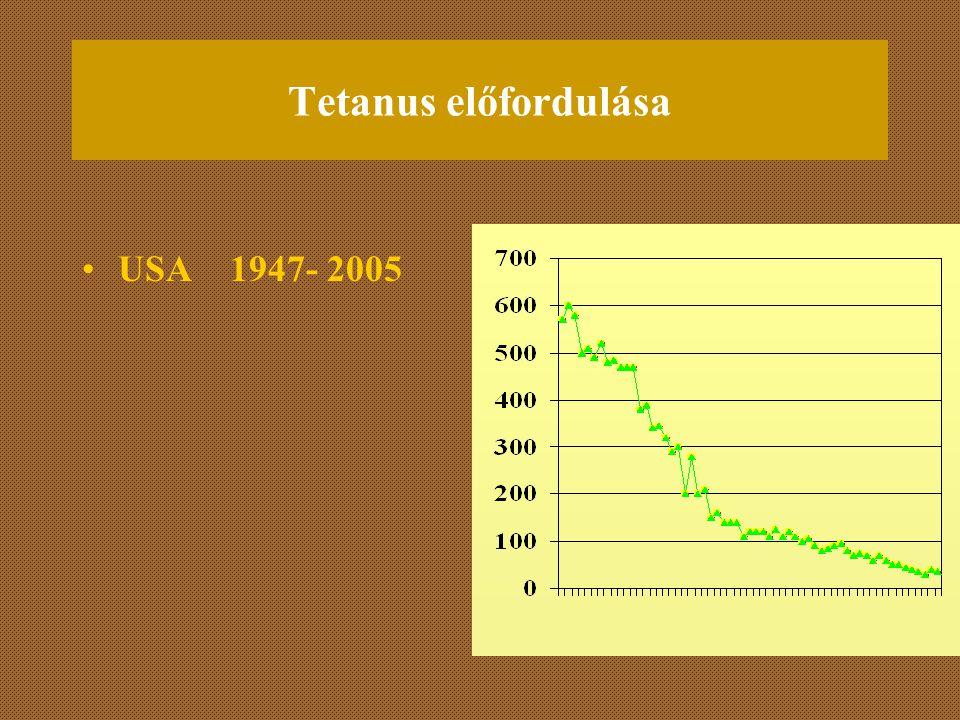 Tetanus előfordulása USA 1947- 2005