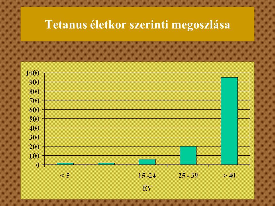 Tetanus életkor szerinti megoszlása