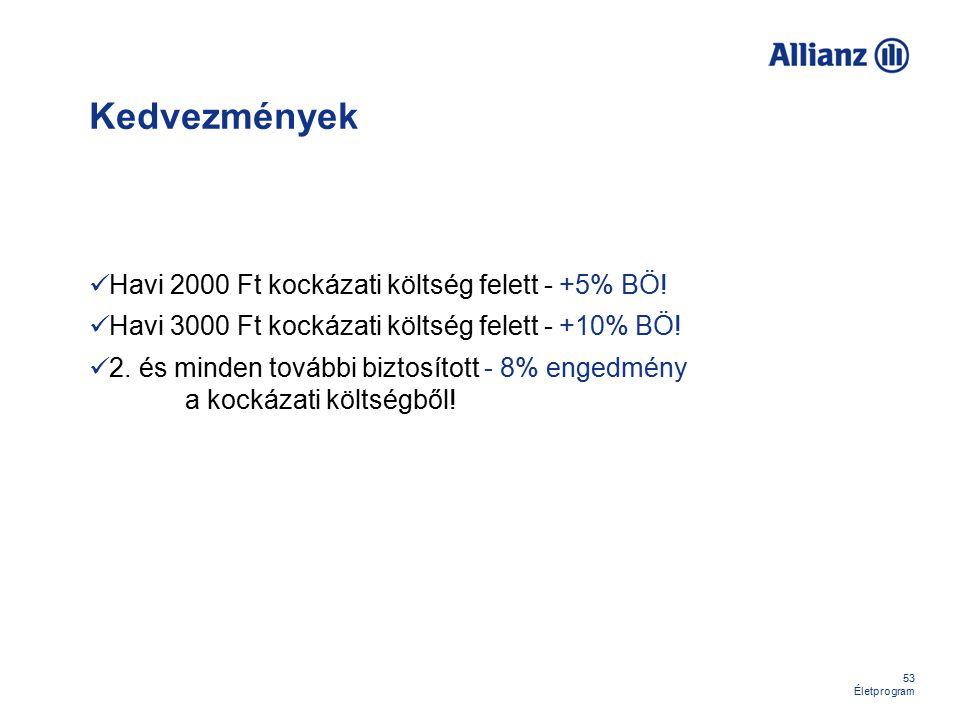 Kedvezmények Havi 2000 Ft kockázati költség felett - +5% BÖ!