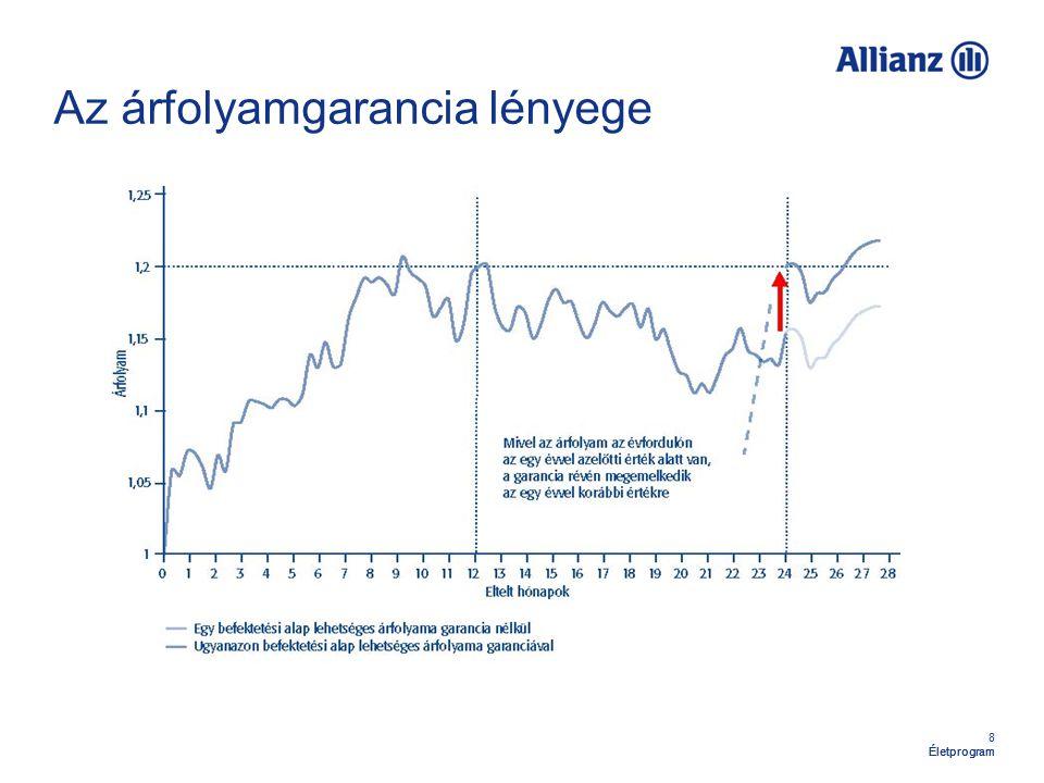 Az árfolyamgarancia lényege