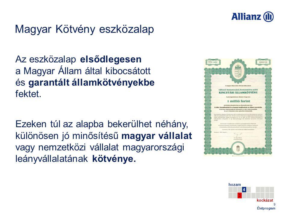 Magyar Kötvény eszközalap