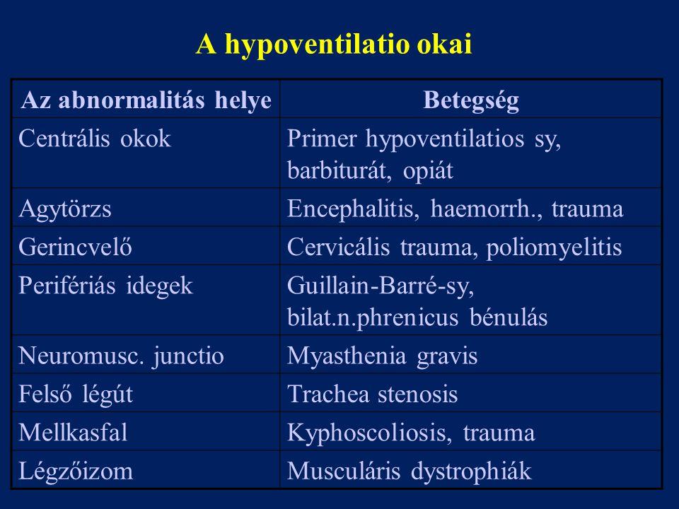 A hypoventilatio okai Az abnormalitás helye Betegség Centrális okok
