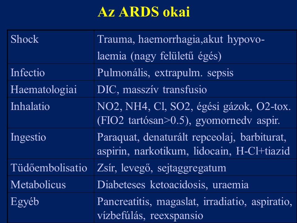 Az ARDS okai Shock Trauma, haemorrhagia,akut hypovo-
