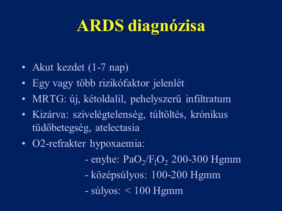ARDS diagnózisa Akut kezdet (1-7 nap)