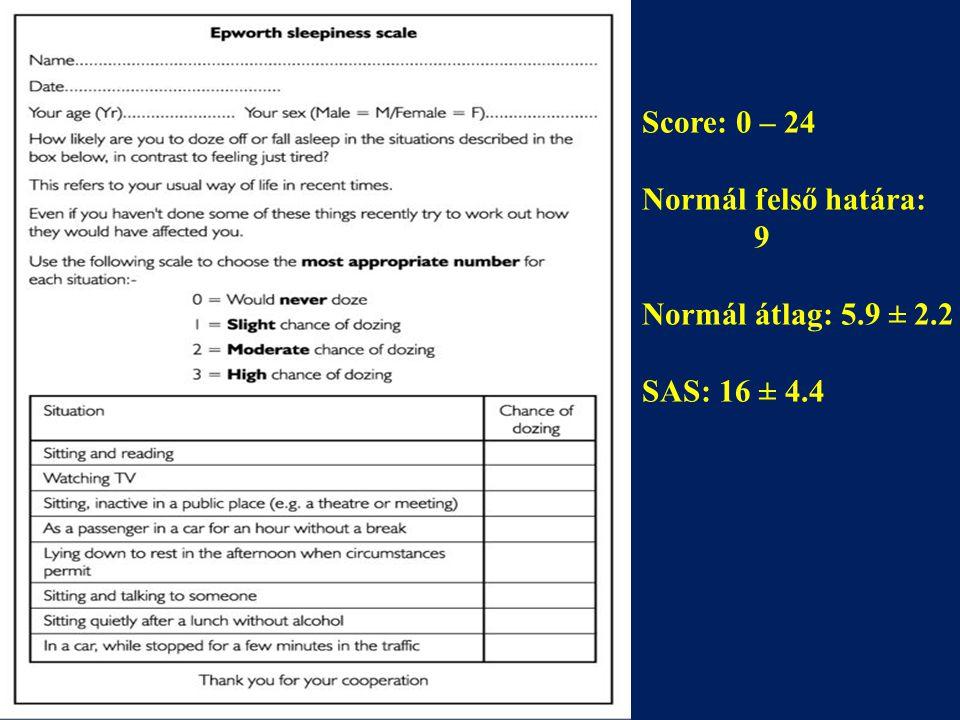 Score: 0 – 24 Normál felső határa: 9 Normál átlag: 5.9 ± 2.2 SAS: 16 ± 4.4