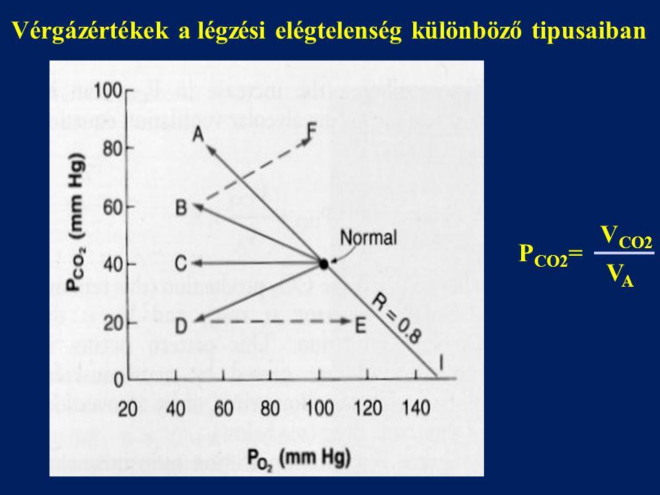 Vérgázértékek a légzési elégtelenség különböző tipusaiban