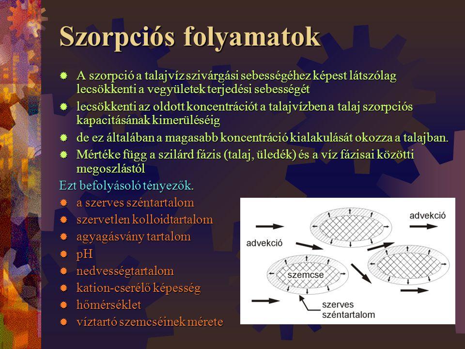Szorpciós folyamatok A szorpció a talajvíz szivárgási sebességéhez képest látszólag lecsökkenti a vegyületek terjedési sebességét.